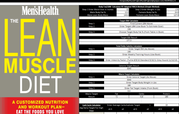 Frequently Asked Questions About The Lean Muscle Diet Alan